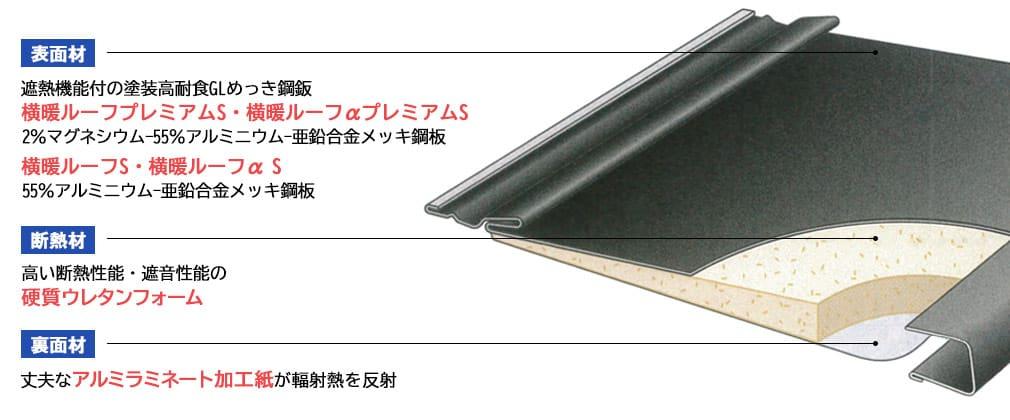 『横暖ルーフ』の材料構造