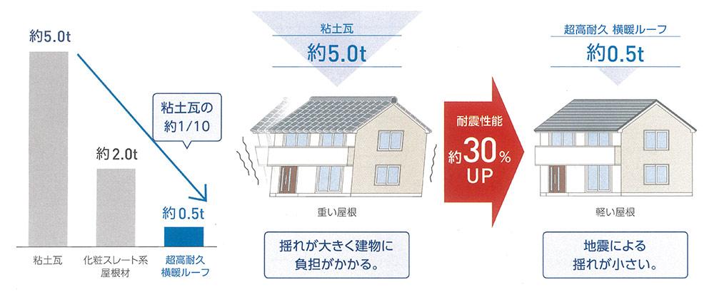 「横暖ルーフ」は軽量設計により地震による揺れを軽減